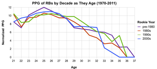 PPG of RB's by Decade
